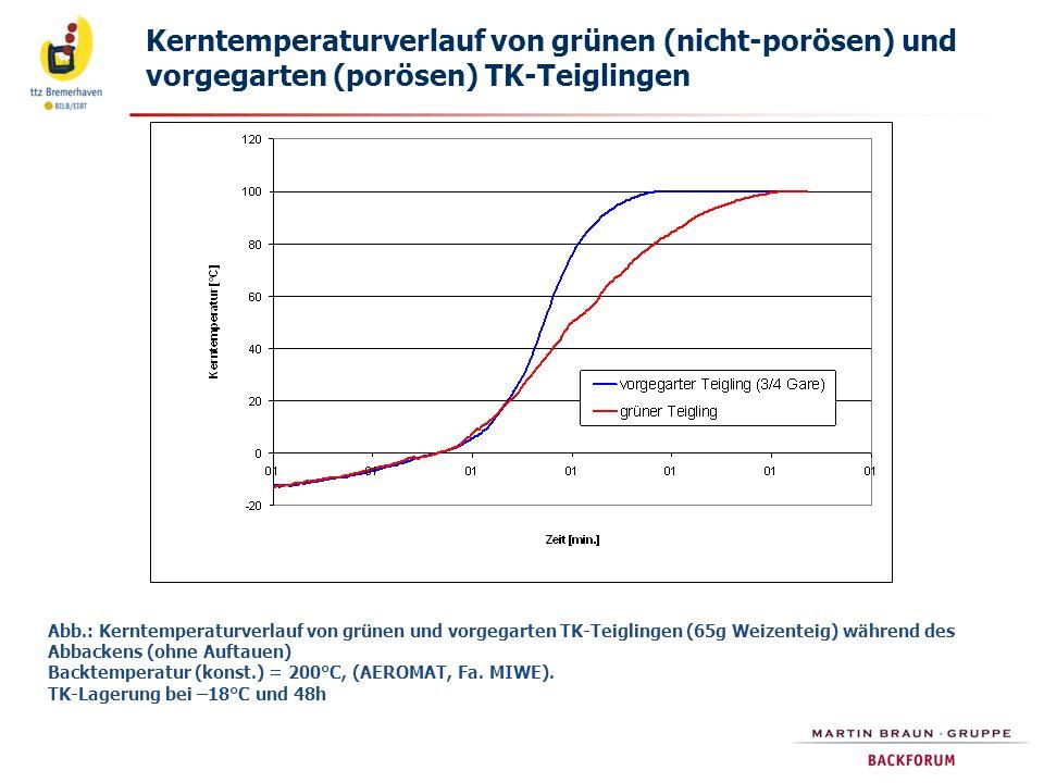Kerntemperaturverlauf von grünen (nicht-porösen) und vorgegarten (porösen) TK-Teiglingen