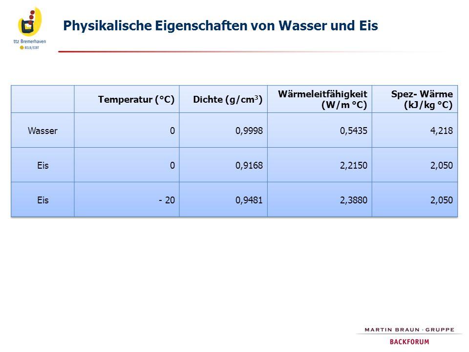 Physikalische Eigenschaften von Wasser und Eis