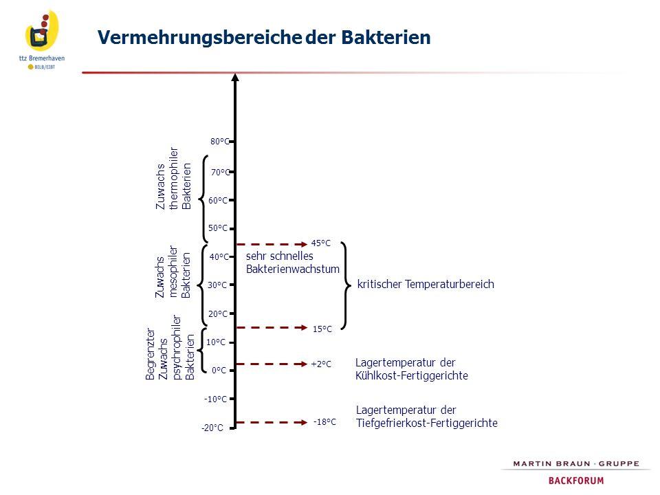 Vermehrungsbereiche der Bakterien