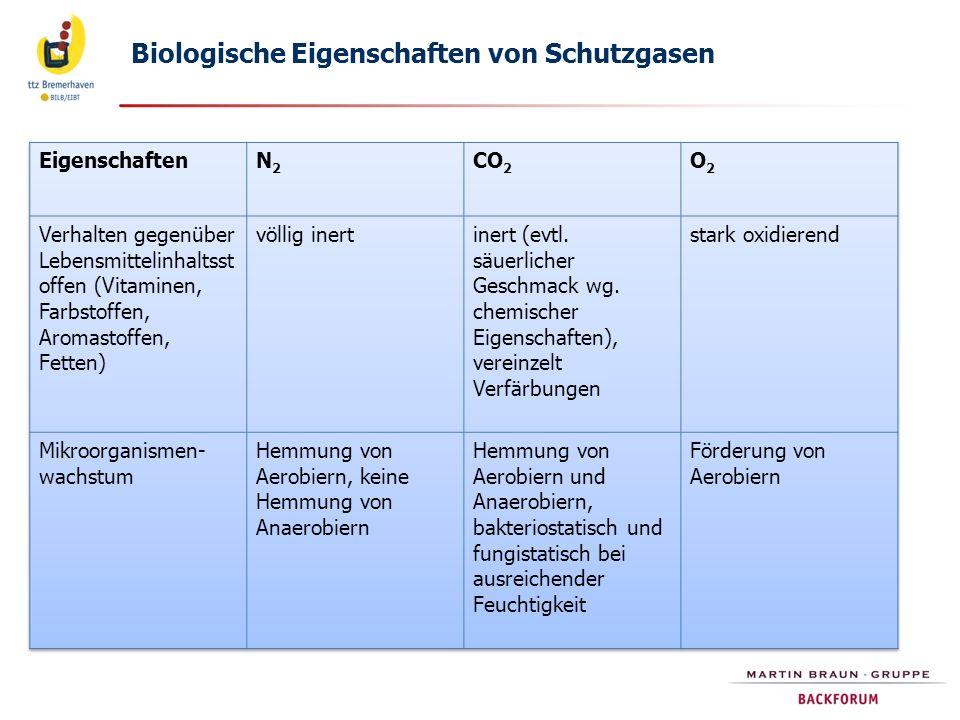 Biologische Eigenschaften von Schutzgasen