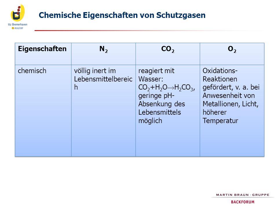 Chemische Eigenschaften von Schutzgasen