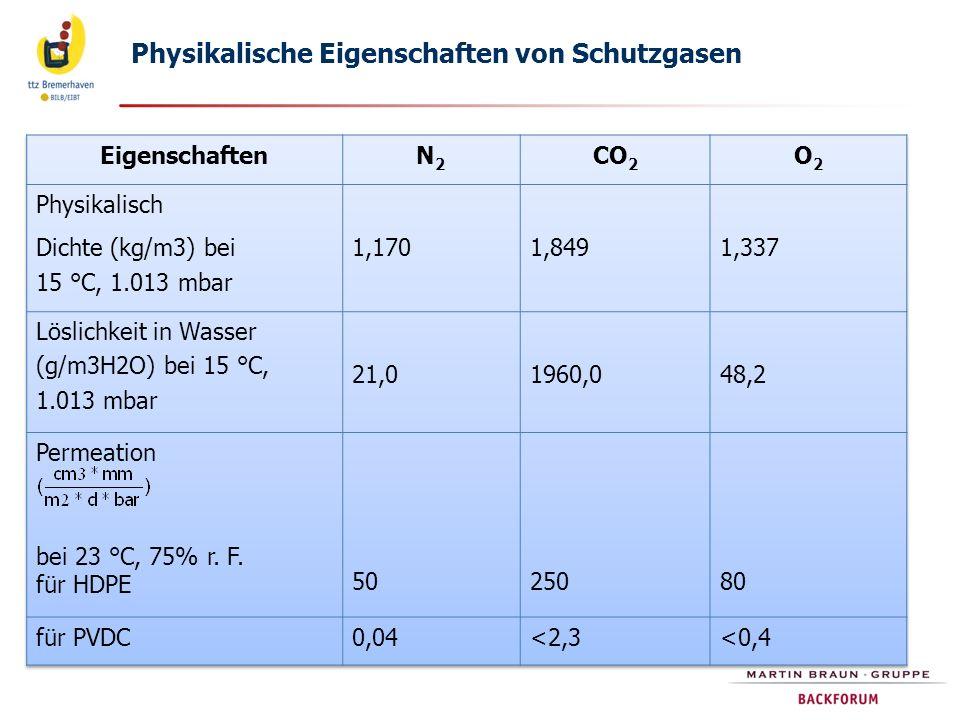Physikalische Eigenschaften von Schutzgasen