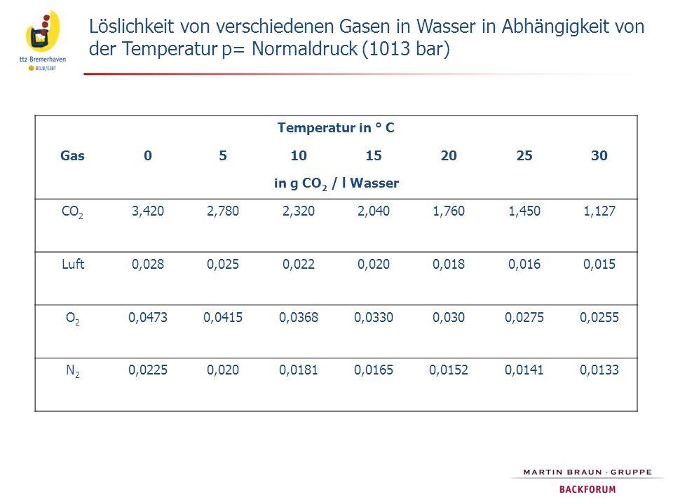 Löslichkeit von verschiedenen Gasen in Wasser in Abhängigkeit von der Temperatur p= Normaldruck (1013 bar)