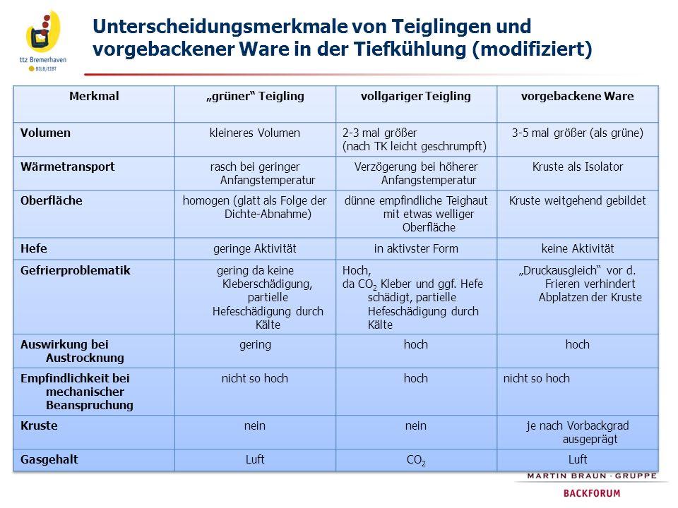 Unterscheidungsmerkmale von Teiglingen und vorgebackener Ware in der Tiefkühlung (modifiziert)