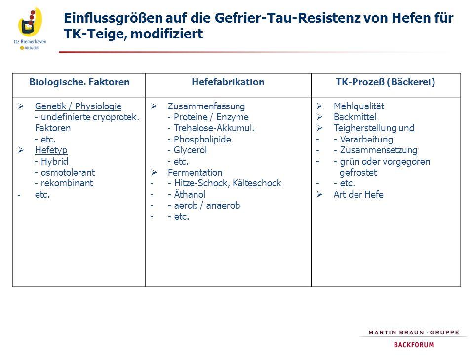Einflussgrößen auf die Gefrier-Tau-Resistenz von Hefen für TK-Teige, modifiziert