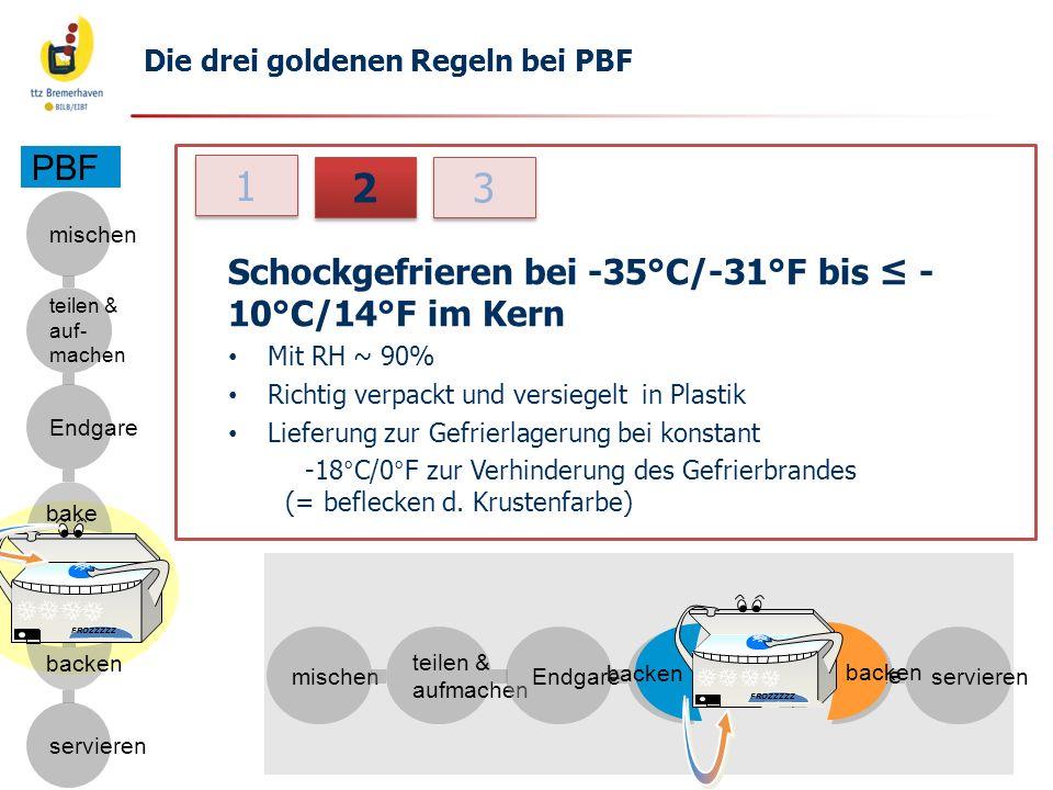1 2 3 PBF Schockgefrieren bei -35°C/-31°F bis ≤ -10°C/14°F im Kern