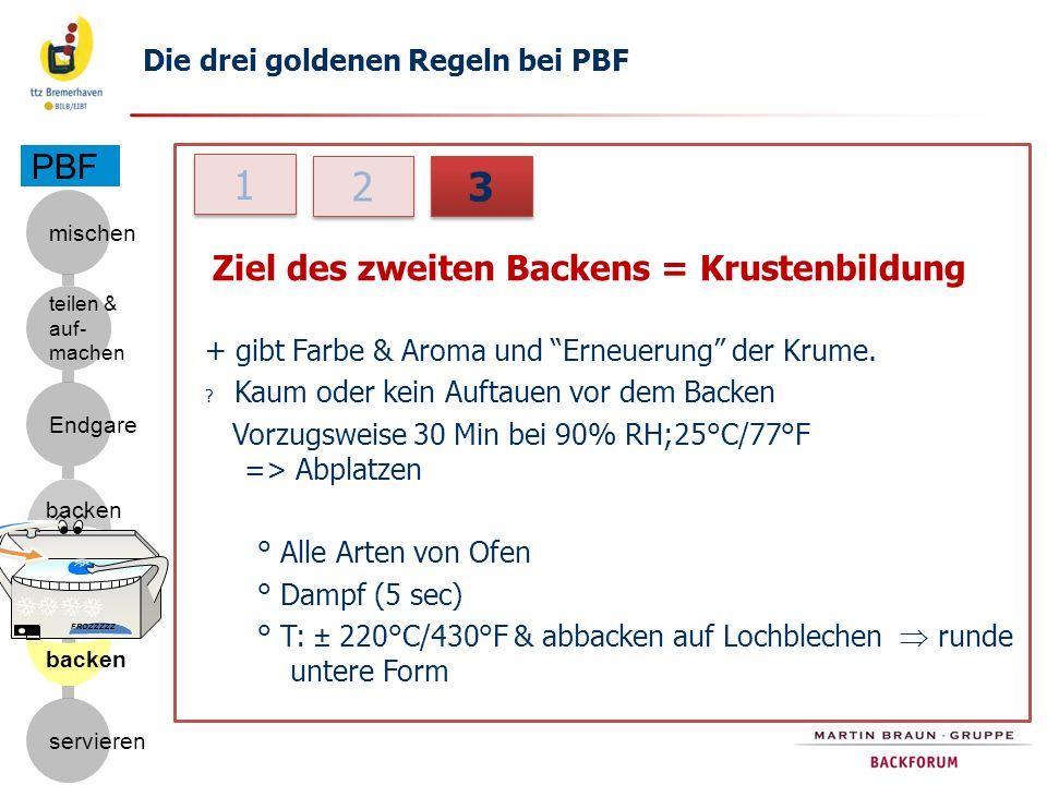 1 2 3 PBF Die drei goldenen Regeln bei PBF