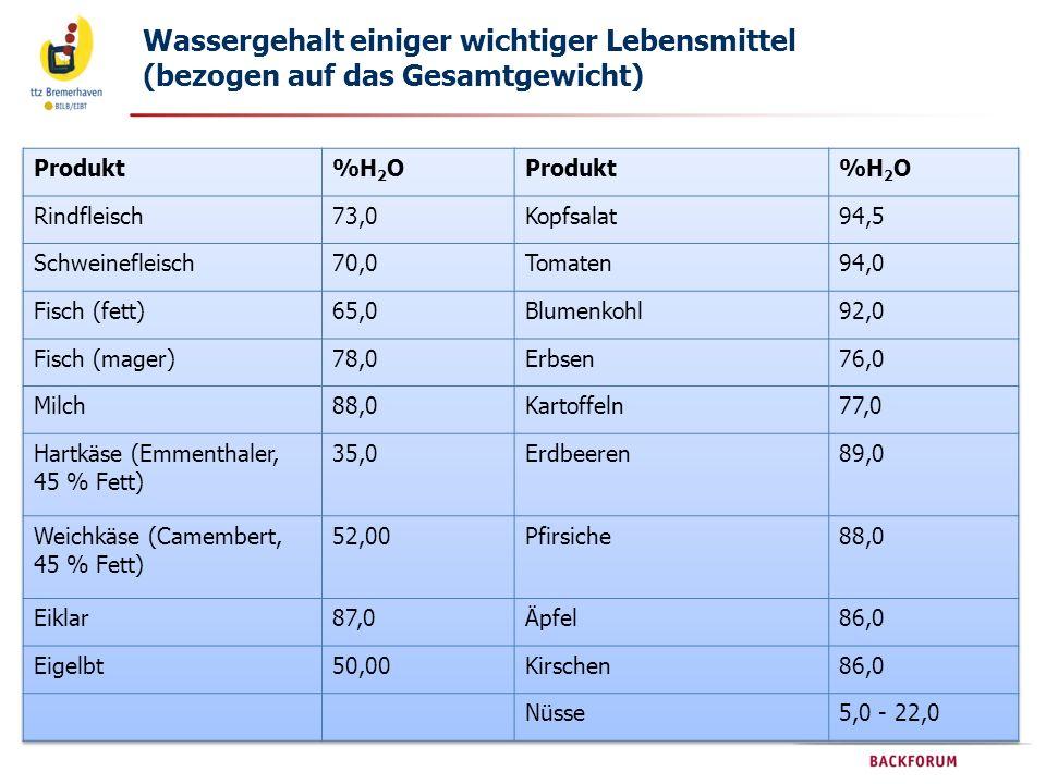 Wassergehalt einiger wichtiger Lebensmittel (bezogen auf das Gesamtgewicht)