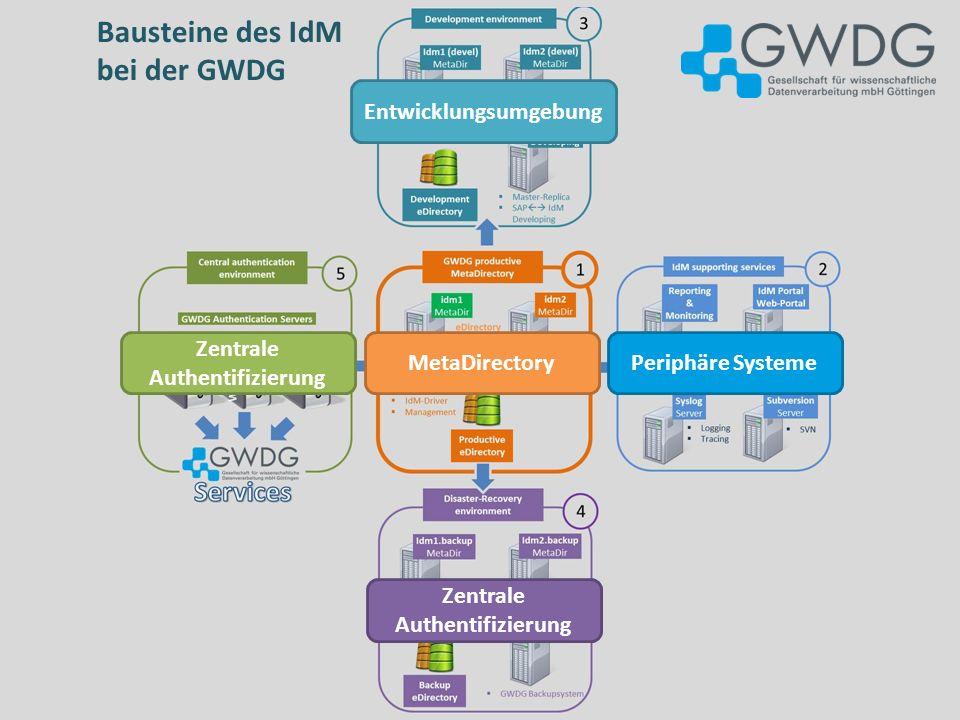 Bausteine des IdM bei der GWDG