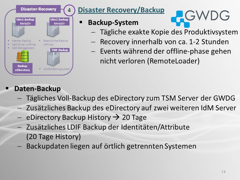 Disaster Recovery/Backup