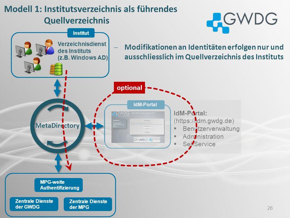 Modell 1: Institutsverzeichnis als führendes Quellverzeichnis