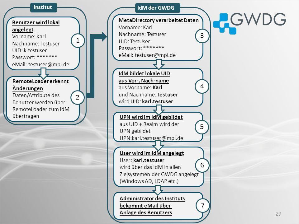 Institut IdM der GWDG. MetaDirectory verarbeitet Daten Vorname: Karl Nachname: Testuser UID: TestUser Passwort: ******* eMail: testuser@mpi.de.