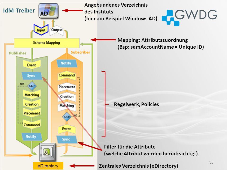 Angebundenes Verzeichnis des Instituts (hier am Beispiel Windows AD)