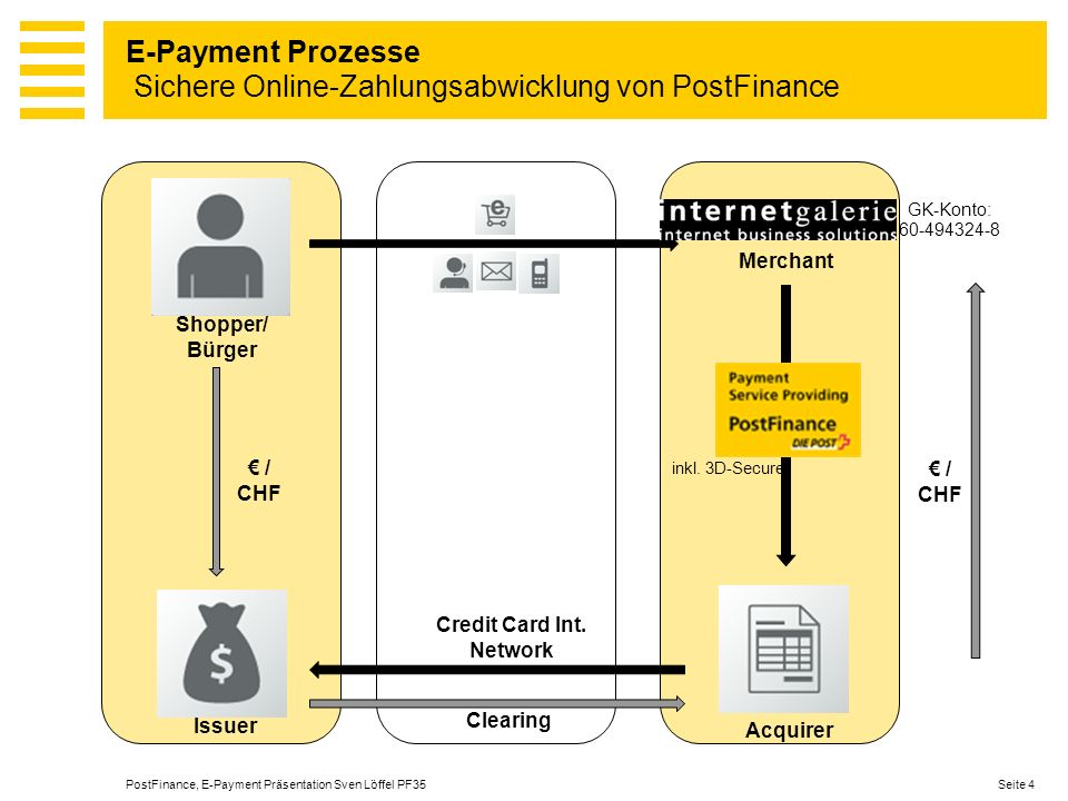 E-Payment Prozesse Sichere Online-Zahlungsabwicklung von PostFinance