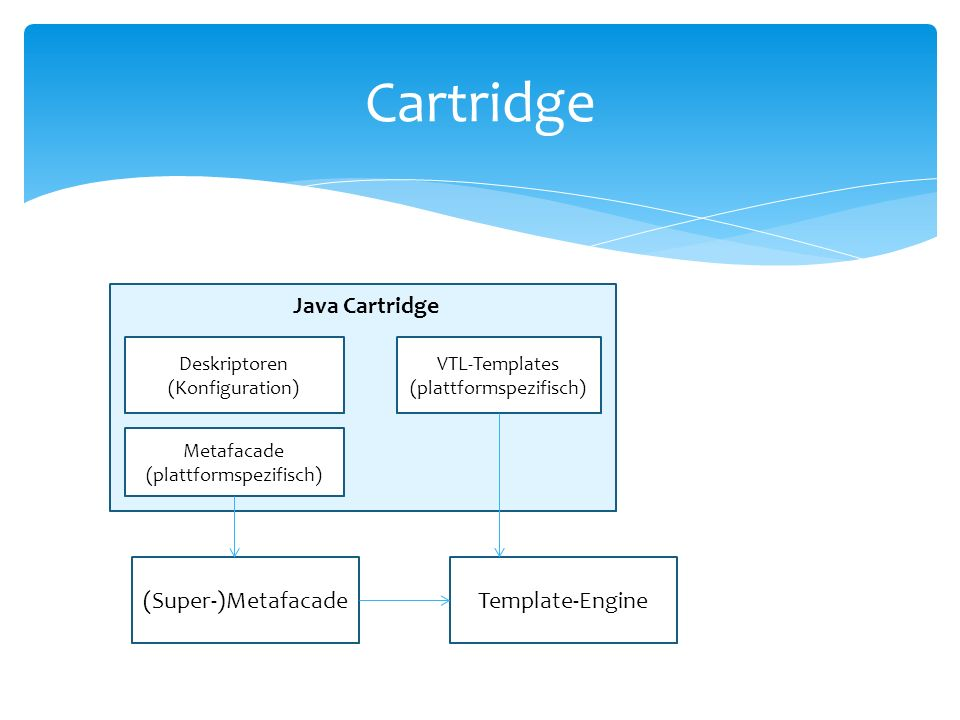 Cartridge Java Cartridge (Super-)Metafacade Template-Engine