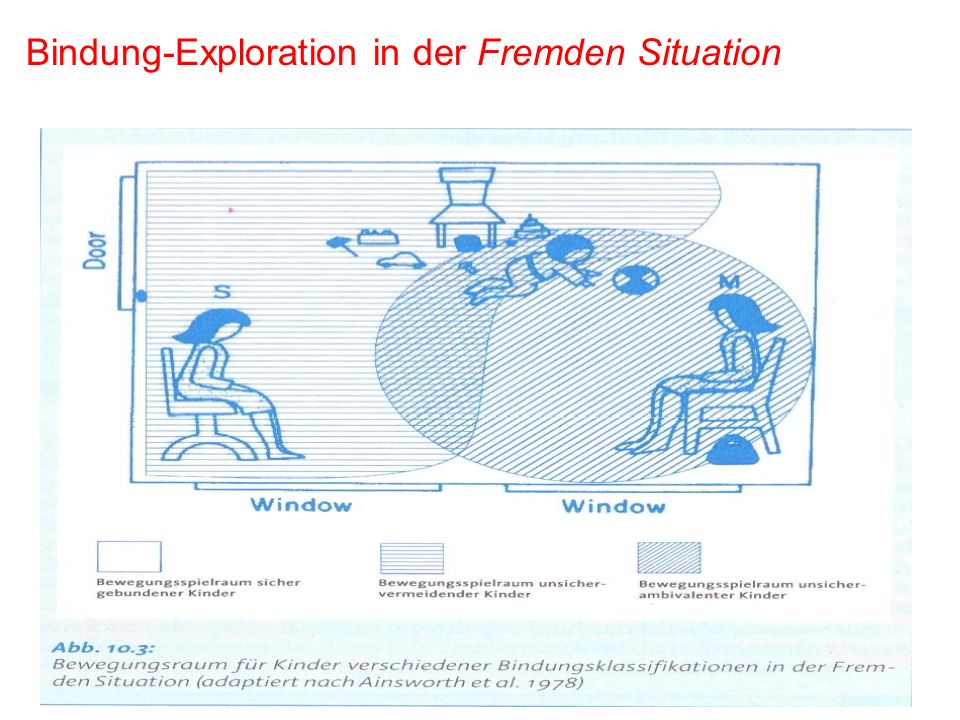 Bindung-Exploration in der Fremden Situation