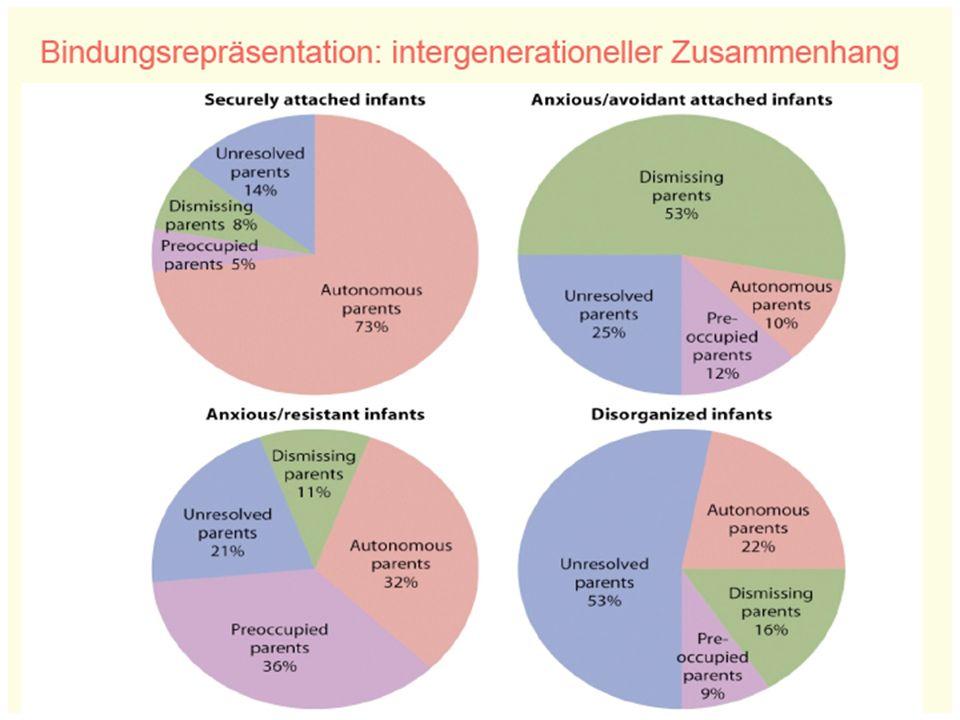 Bindungsrepräsentation: intergenerationeller Zusammenhang