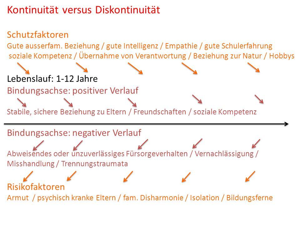 Kontinuität versus Diskontinuität