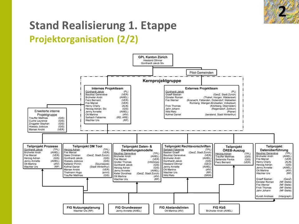 Stand Realisierung 1. Etappe Projektorganisation (2/2)