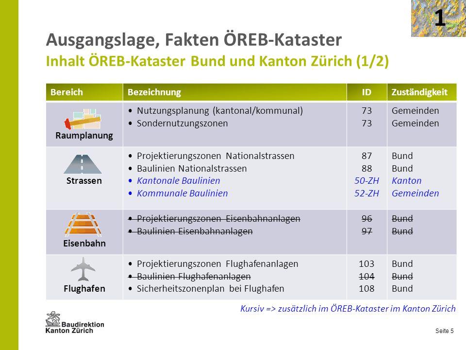 1 Ausgangslage, Fakten ÖREB-Kataster Inhalt ÖREB-Kataster Bund und Kanton Zürich (1/2) Bereich. Bezeichnung.