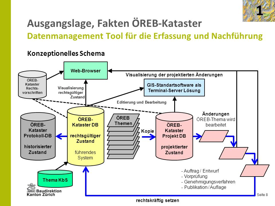 1 Ausgangslage, Fakten ÖREB-Kataster Datenmanagement Tool für die Erfassung und Nachführung. Konzeptionelles Schema.