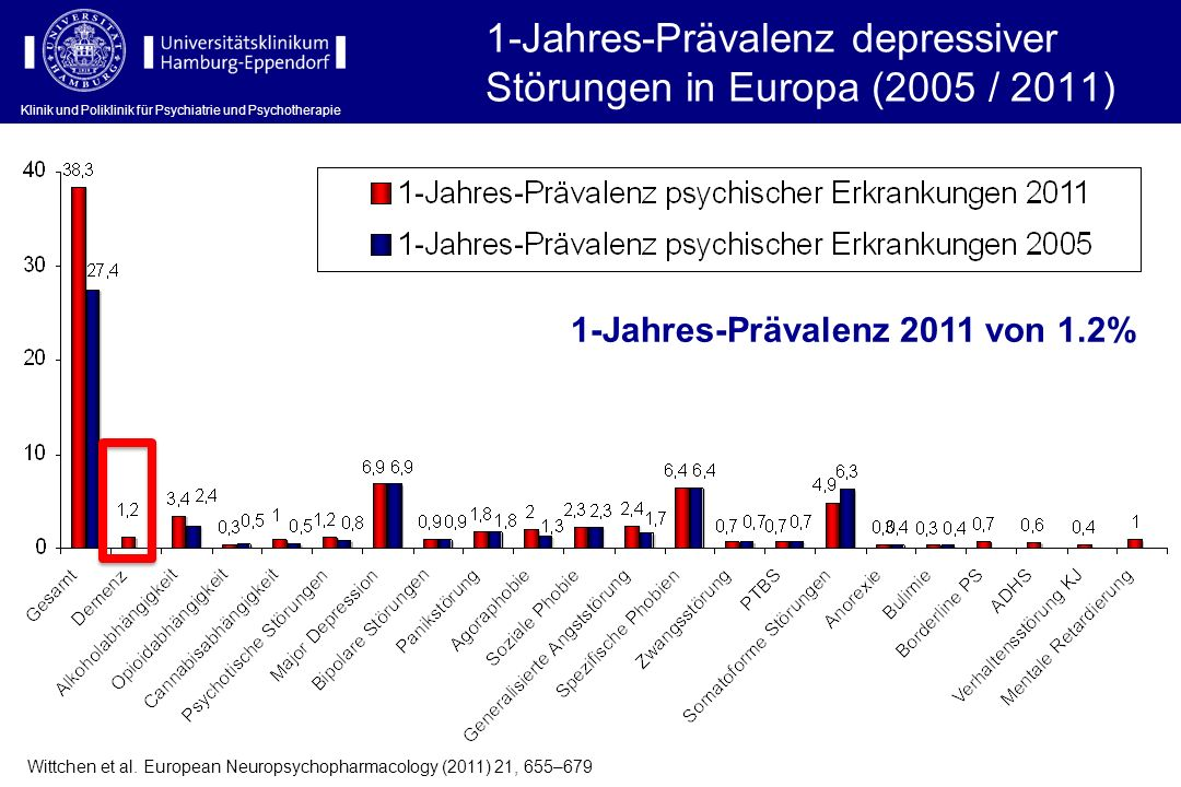 1-Jahres-Prävalenz depressiver Störungen in Europa (2005 / 2011)
