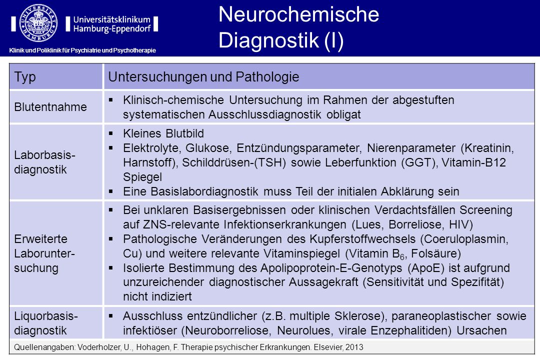 Neurochemische Diagnostik (I) Typ Untersuchungen und Pathologie