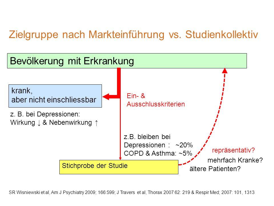 Zielgruppe nach Markteinführung vs. Studienkollektiv