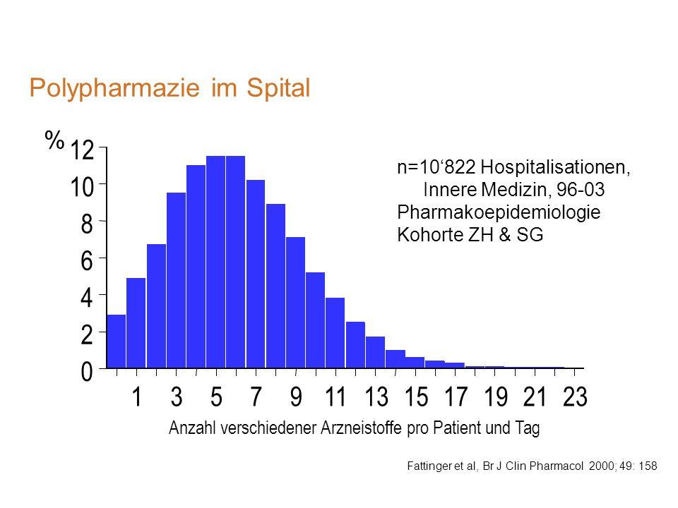 Polypharmazie im Spital