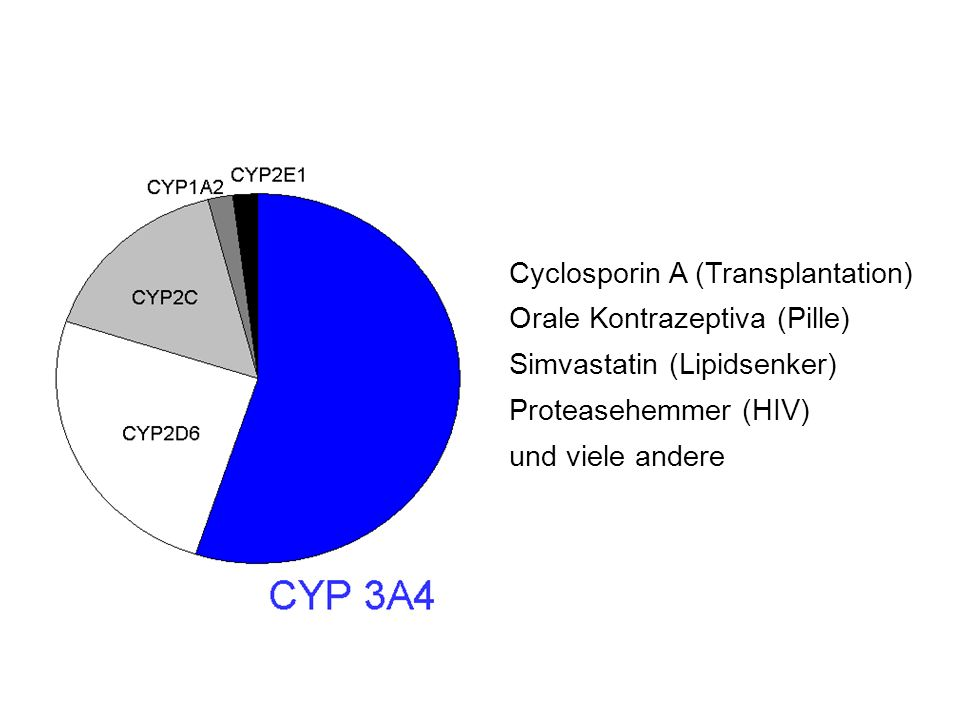 Cyclosporin A (Transplantation)
