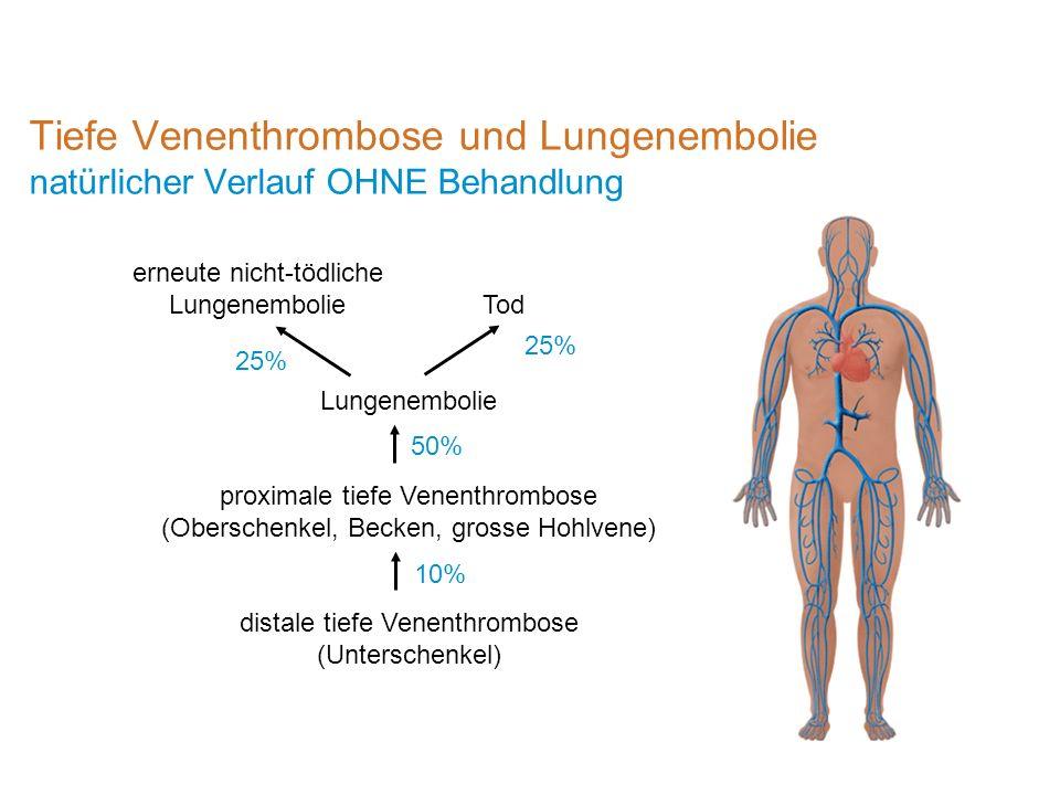Tiefe Venenthrombose und Lungenembolie natürlicher Verlauf OHNE Behandlung
