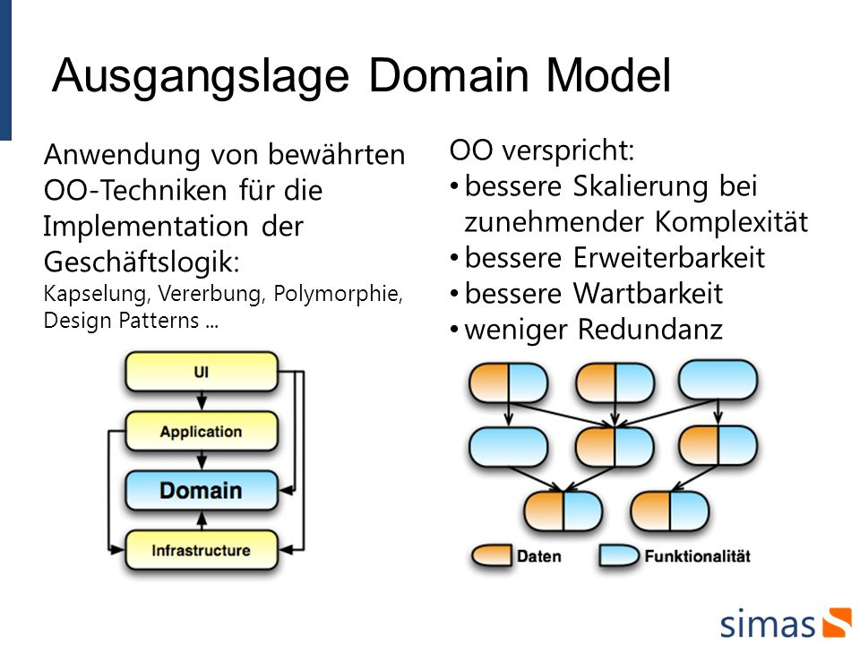 Ausgangslage Domain Model