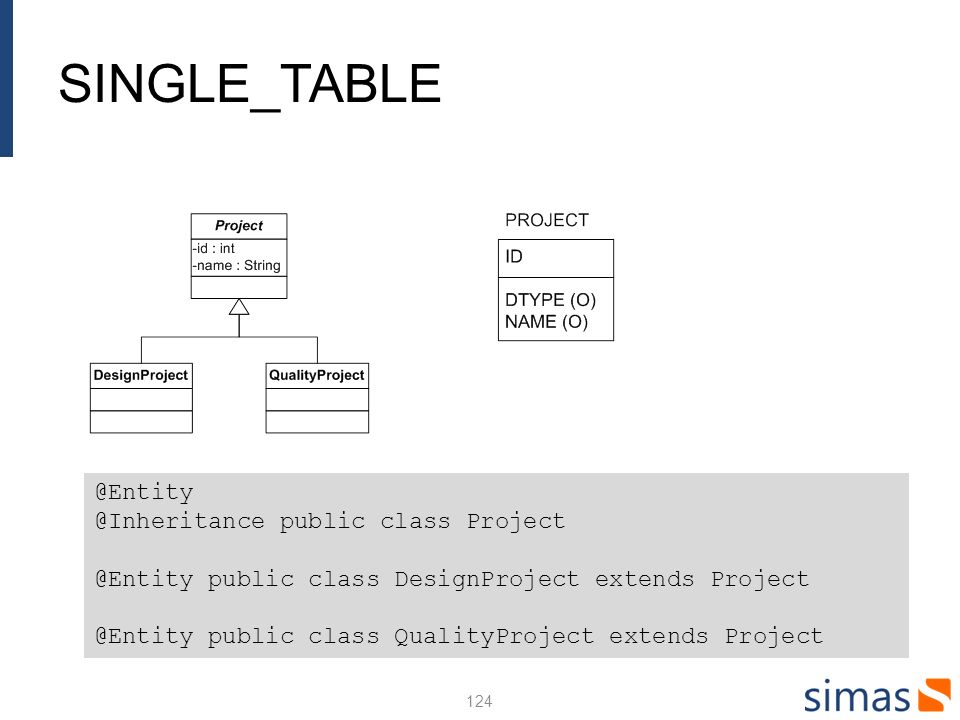 SINGLE_TABLE public class Project