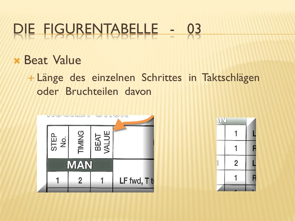 Die Figurentabelle - 03 Beat Value