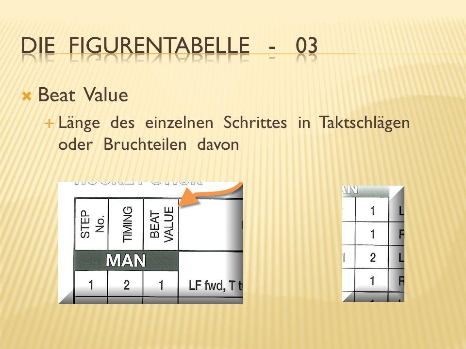 Die Figurentabelle - 03 Beat Value