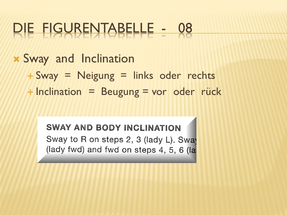 Die Figurentabelle - 08 Sway and Inclination