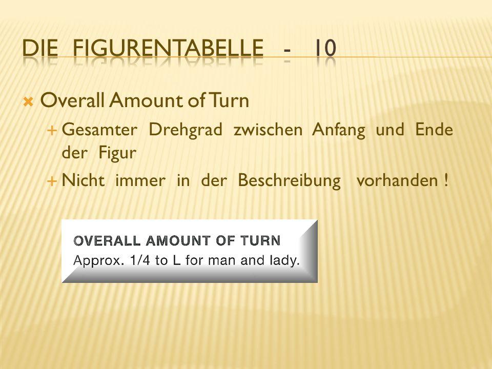 Die Figurentabelle - 10 Overall Amount of Turn