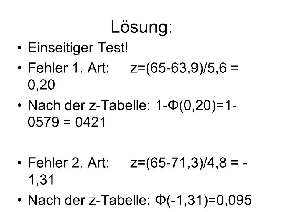 Lösung: Einseitiger Test! Fehler 1. Art: z=(65-63,9)/5,6 = 0,20