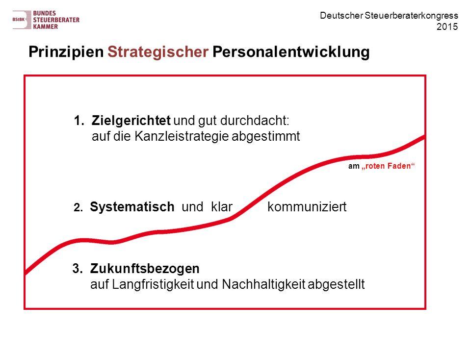 Prinzipien Strategischer Personalentwicklung