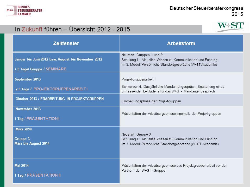 In Zukunft führen – Übersicht 2012 - 2015