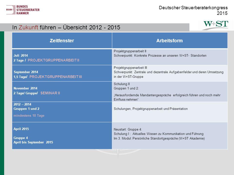 In Zukunft führen – Übersicht 2012 - 2014