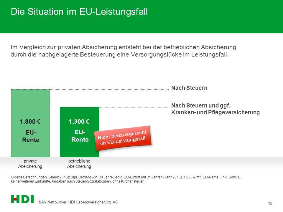 Die Situation im EU-Leistungsfall