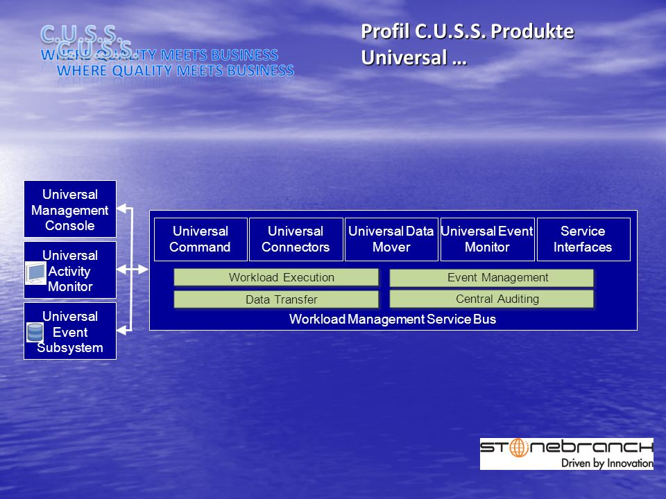 Profil C.U.S.S. Produkte Universal … Universal Activity Monitor