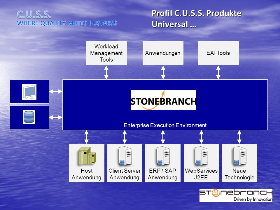 Profil C.U.S.S. Produkte Universal … Client Server Anwendung ERP / SAP