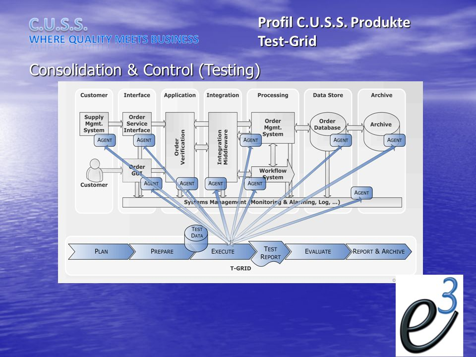 Consolidation & Control (Testing)