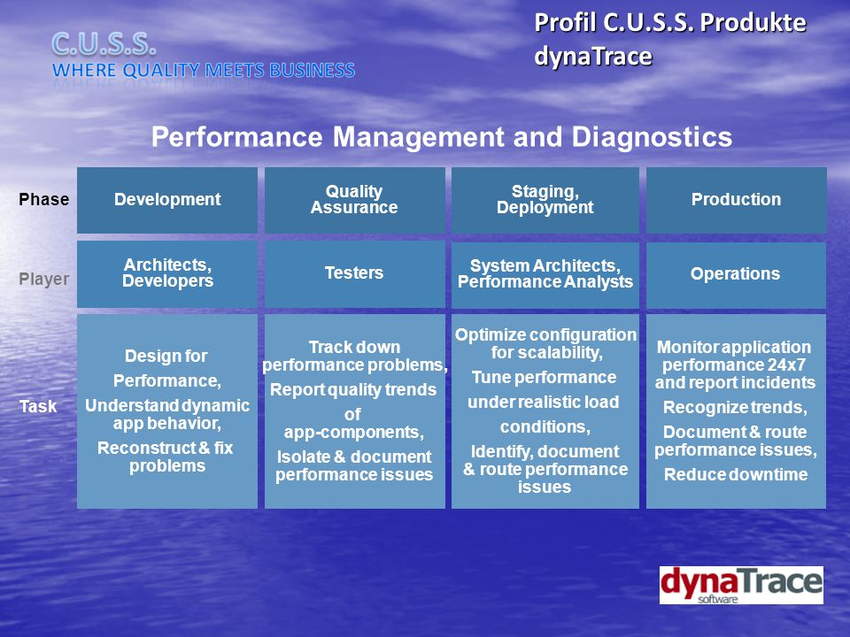 Performance Management and Diagnostics