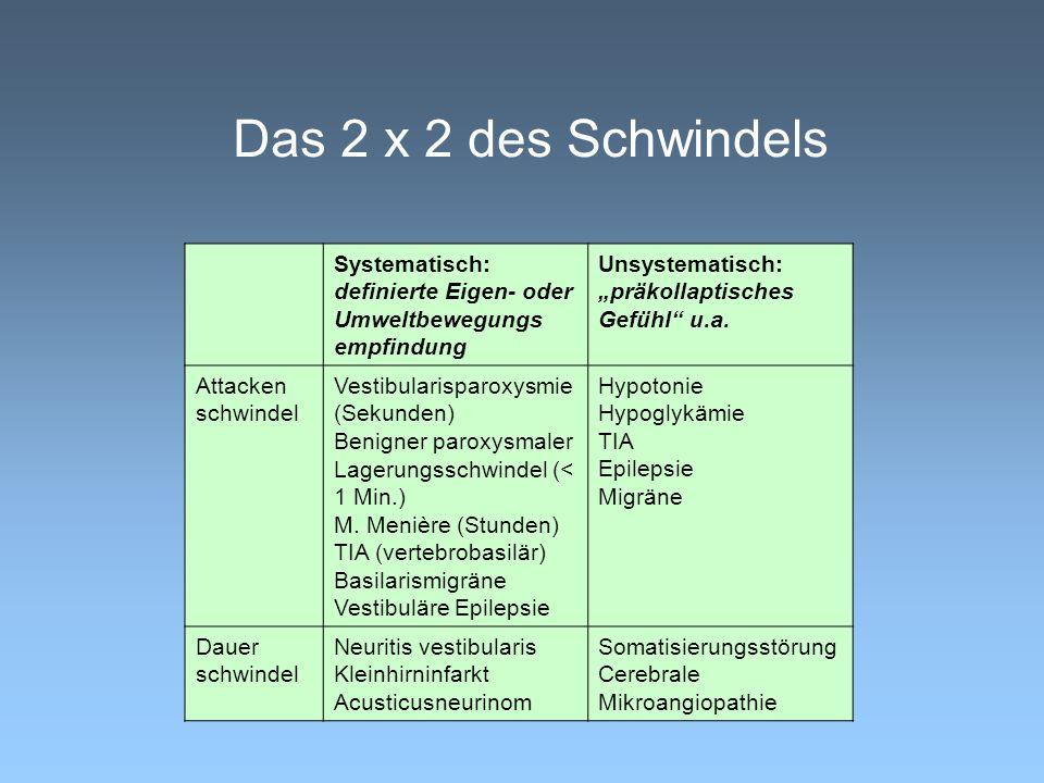 """Das 2 x 2 des Schwindels Systematisch: definierte Eigen- oder Umweltbewegungs empfindung. Unsystematisch: """"präkollaptisches Gefühl u.a."""