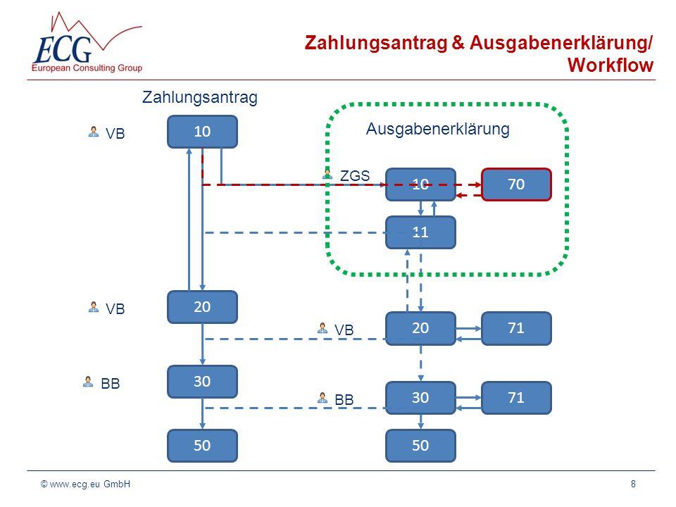 Zahlungsantrag & Ausgabenerklärung/ Workflow