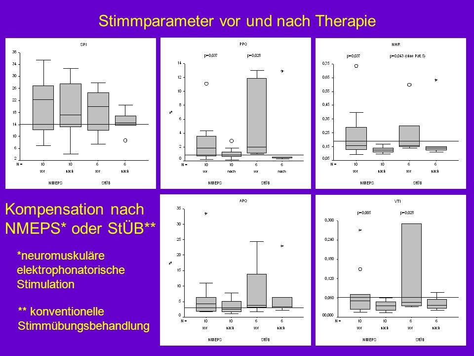 Stimmparameter vor und nach Therapie