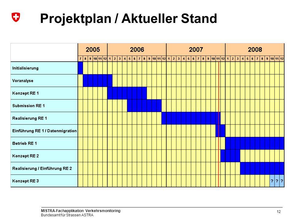 Projektplan / Aktueller Stand